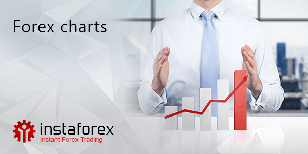 Forex price charts online