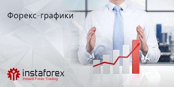 Графики рынка Форекс онлайн