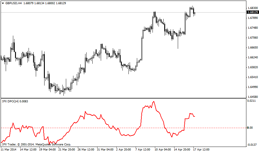 forex indicators: IFX_DPO