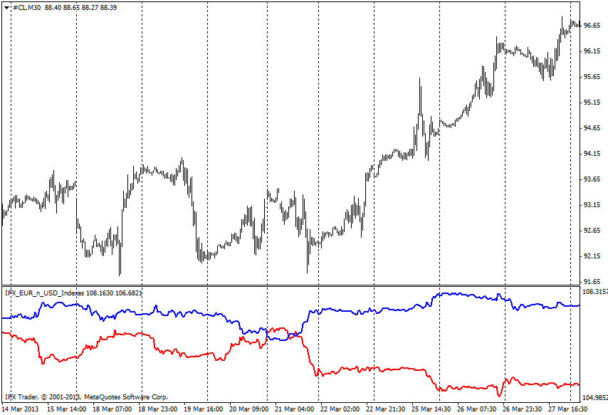 forex indicators: EUR_USD index