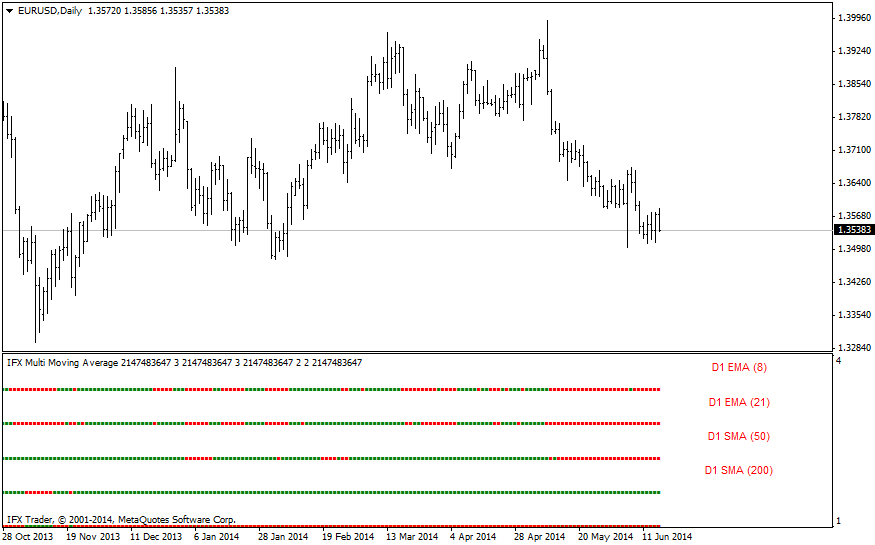 forex indicators: IFX_MultiMovingAverage