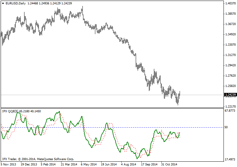 forex indicators: IFX_QQE