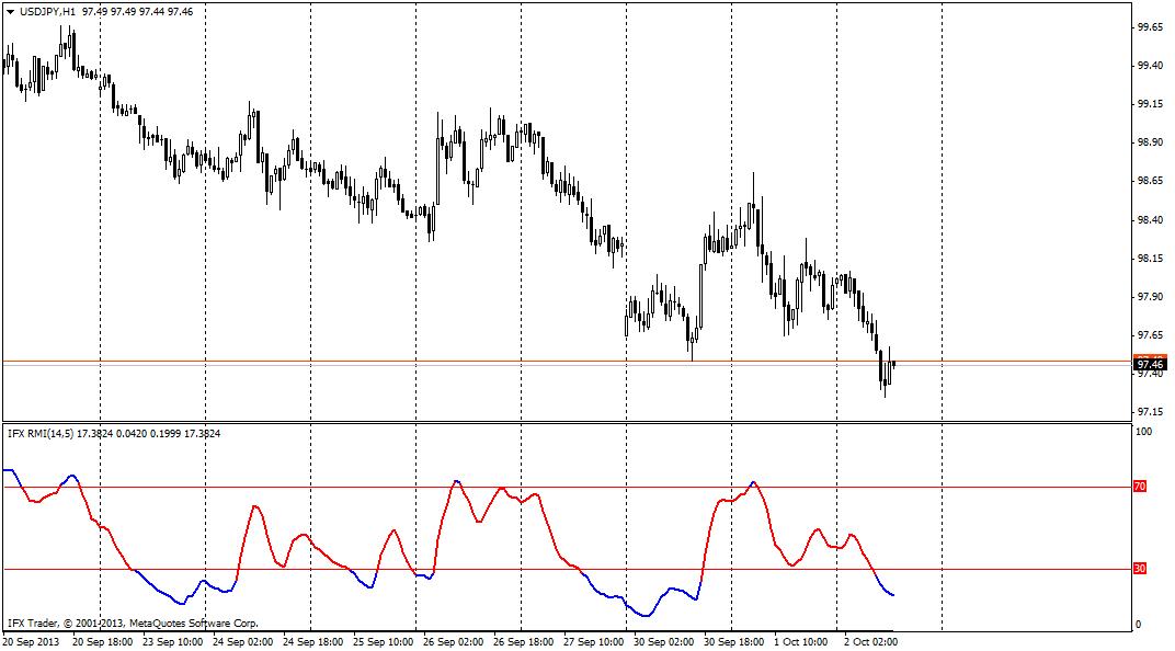 forex indicators: Indice di forza relativa