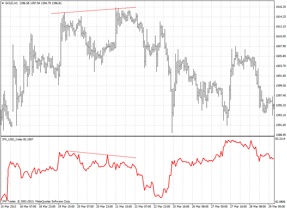 forex indicators: Indice del dollaro