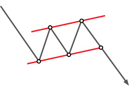 Technical analysis: Flag