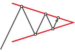 Technical analysis: Pennant