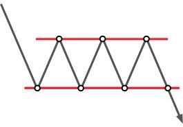 Technical analysis: Rectangle
