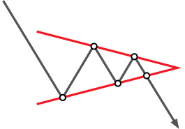 Technical analysis: Triangle