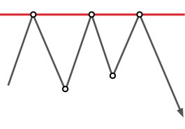 Technical analysis: Triple Top